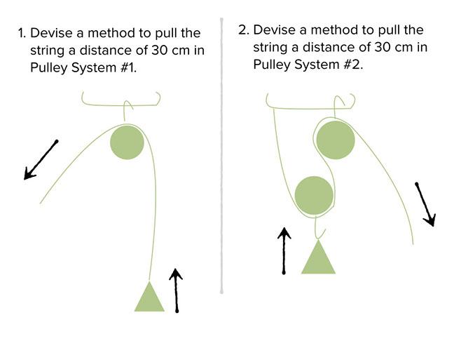 Pulleys • Lab [E2 5] SciGen SERP