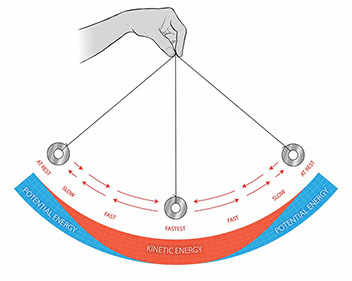 Pendulum Energy • Lab [E1 3] SciGen SERP